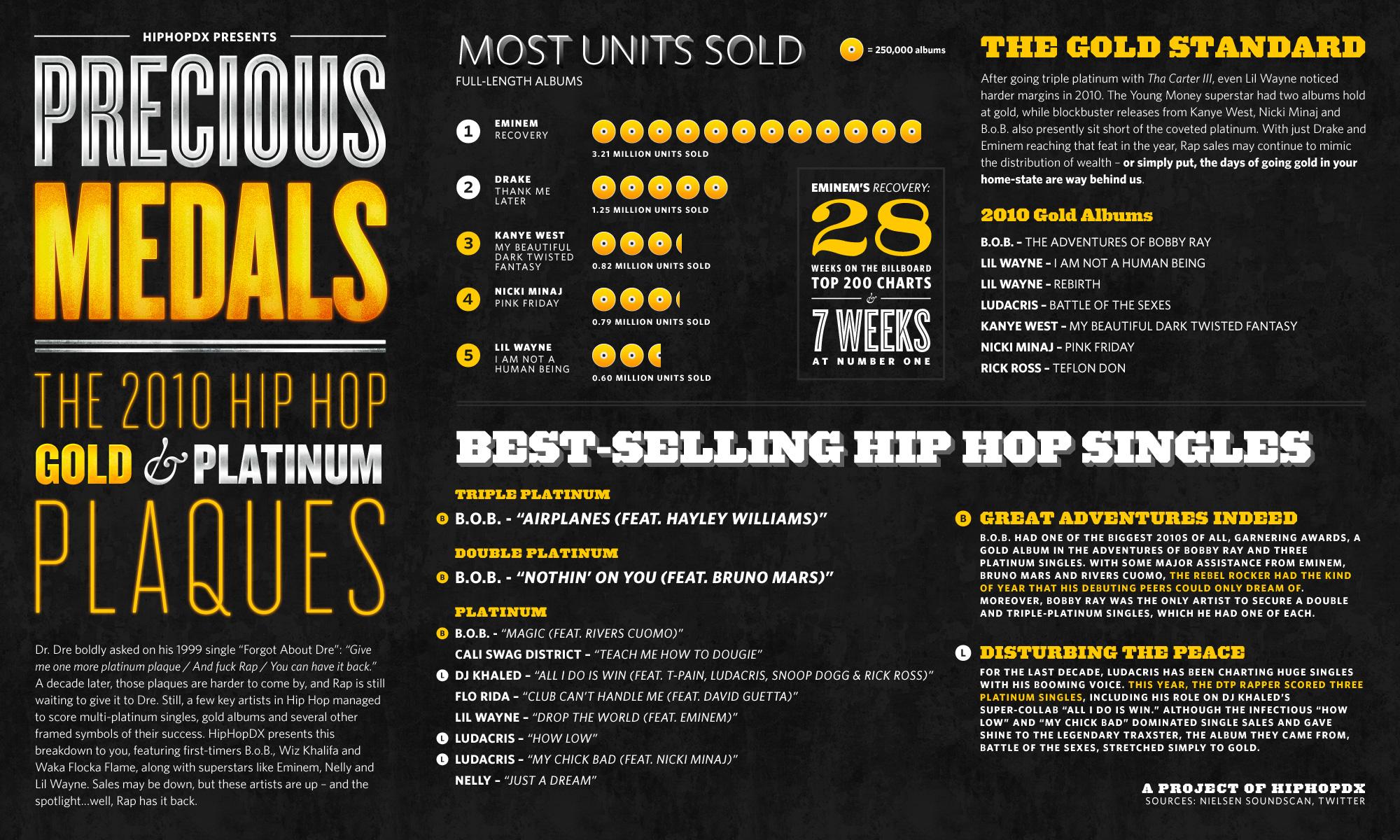 Hip Hop Sales 2010